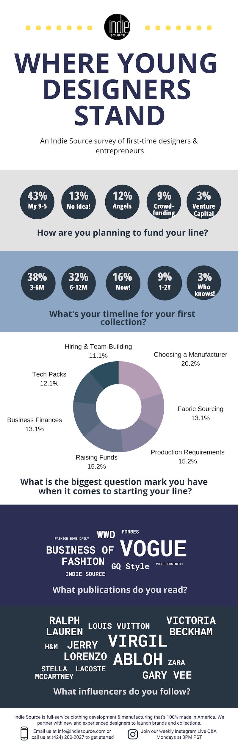 Indie Source Development Survey Infographic
