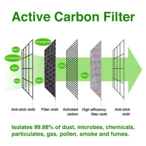 Active Carbon Filter Face Mask