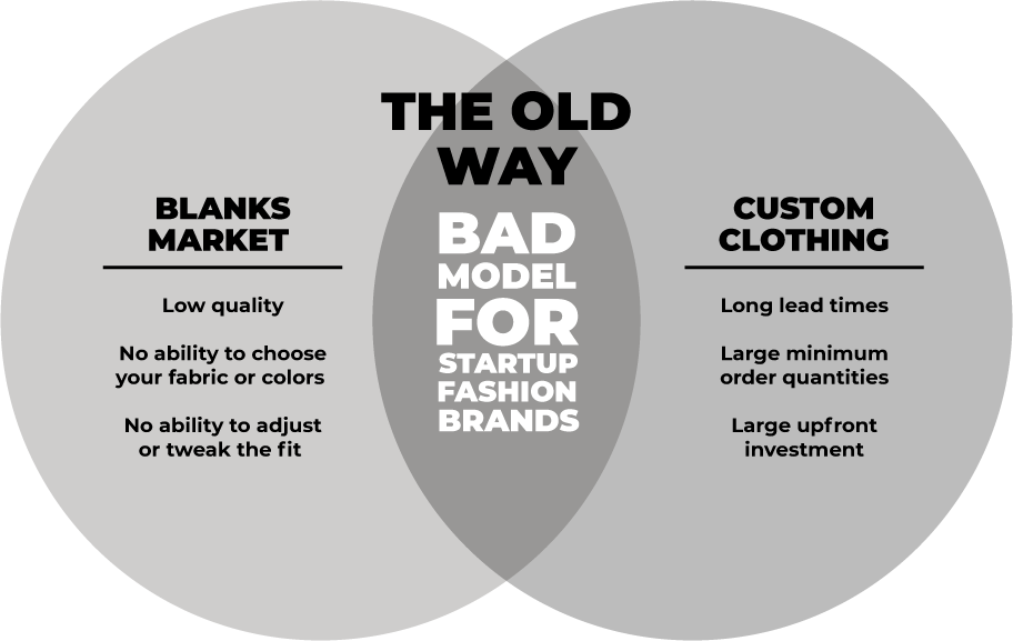A Venn diagram comparing the Blanks Market and the Fashion Industry